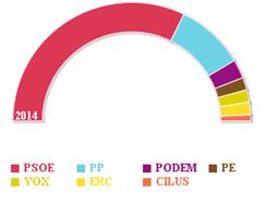 Elecciones eruopeas 2015