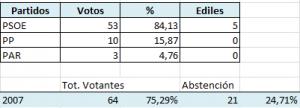 Resultados elecciones mayo 2007