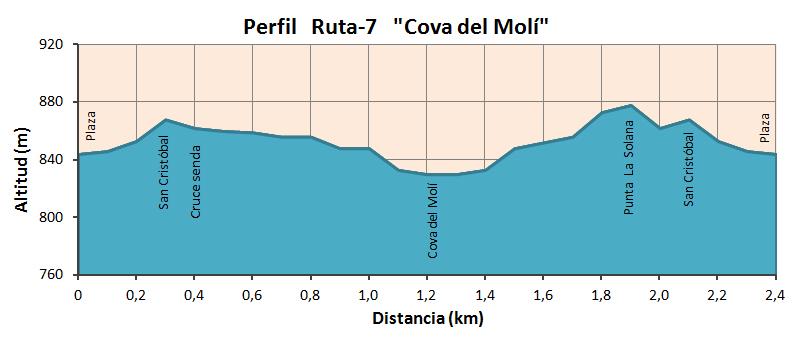 """Altimetría Ruta """"Cova del Molí"""""""