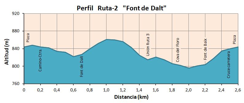 """Altimetría Ruta """"Font de Dalt"""""""
