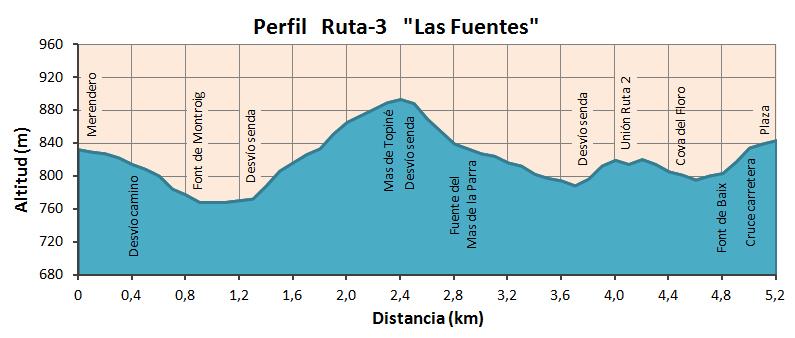 """Altimetría Ruta """"Las Fuentes"""""""