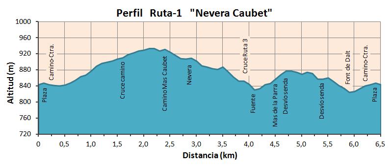"""Altimetría Ruta """"Nevera Caubet"""""""