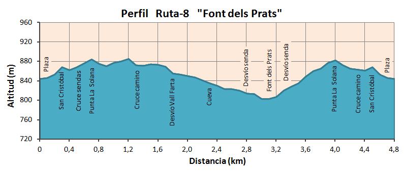 """Altimetría Ruta """"Font dels Prats"""""""