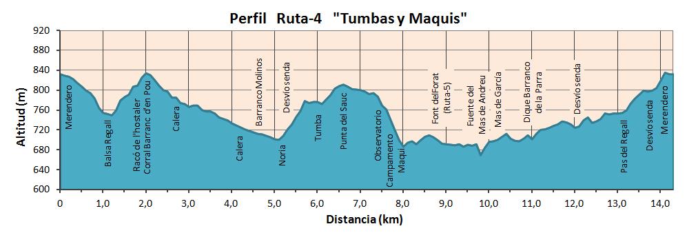 """Altimetría Ruta """"Tumbas y Maquis"""""""