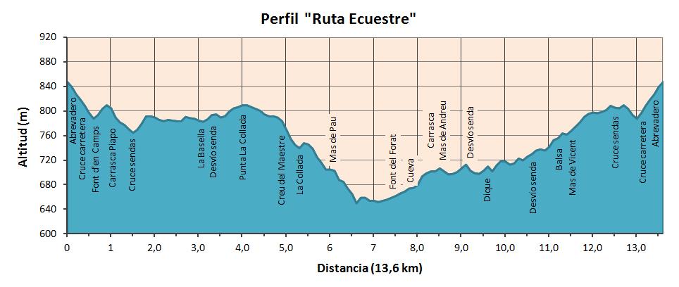 "Altimetría Ruta ""Santet y Font del Forat"""